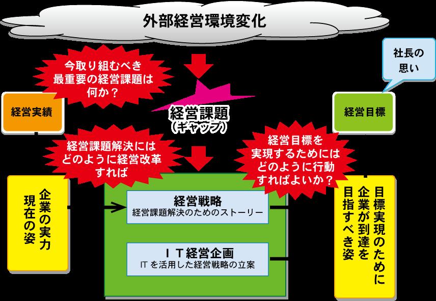 IT経営図